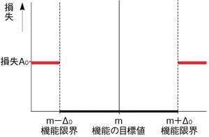 図2 機能と損失に関する一般的な思考