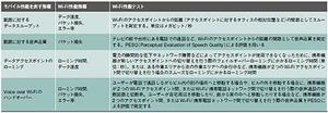 表2必要となるWi-Fiモバイル性能テスト