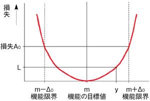 図3 損失関数による損失の概念