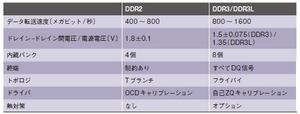 表1 DDR3とDDR2の比較