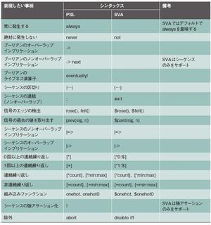表1 覚えておくべきアサーションのシンタックス