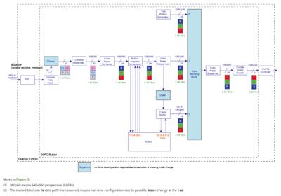 図2 FPGAベースのシステムのブロック構成図