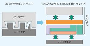図1 従来の車載ソフトウエアとAUTOSARの比較(提供:AUTOSAR)