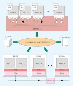 図3 仮想機能バスによる車載ソフトウエア開発の仕組み(提供:AUTOSAR)