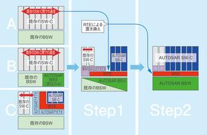 図4 Bosch社の想定するAUTOSAR導入の状態/段階(提供:Bosch社)