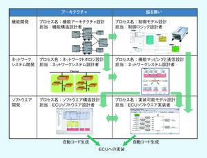 図5 アーキテクチャベース開発による開発プロセス(提供:デンソークリエイト)