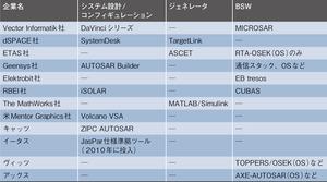表2 各ベンダーが提供するAUTOSAR対応ツール