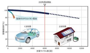 図2 電気自動車用SCiBの2次利用(提供:東芝)