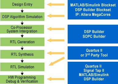 図 1. アルテラの DSP デザイン・フローの概要