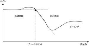 図2 サレンキー型フィルタの特性