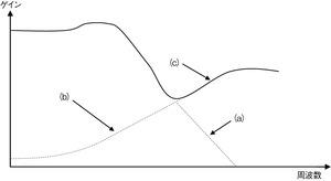 図4 阻止帯域におけるピーキングの要因