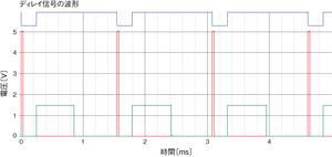 図2図1の回路の動作波形