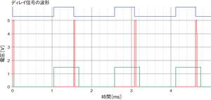 図3ディレイ条件を変更した場合の動作波形