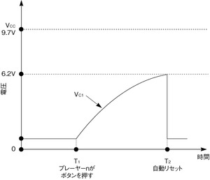 図3コンデンサC<sub>1</sub>の電圧変化