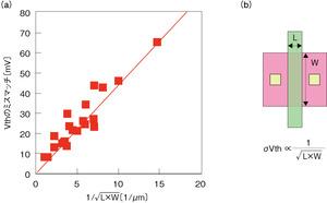 図1 Vthのミスマッチとトランジスタサイズの関係
