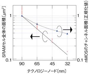 図2 SRAMセルのスケーリングトレンド