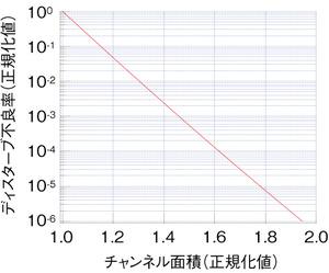 図5 チャンネル面積とディスターブ不良率の関係