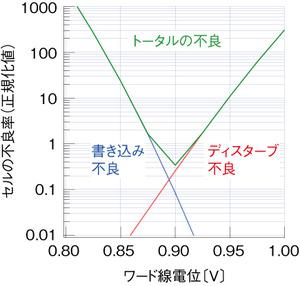 図7 ワード線電位制御による不良率の変化
