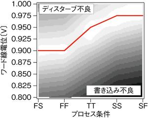 図8 プロセス変動に対するワード線電位制御の効果