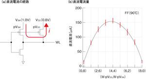 図11 ワード線電位制御の問題点