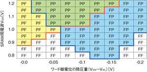 図13 テストチップの評価結果
