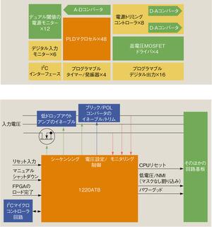 図1 Lattice社のプログラマブルパワーコントローラIC