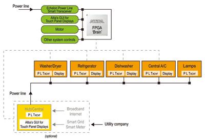 図1.「省エネルギー対応」プラットフォームのシステム構成図