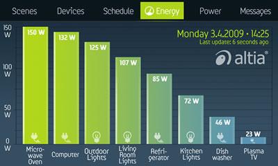 図1.「省エネルギー対応」プラットフォームにより各家庭では、簡単に家庭内のエネルギー使用量を監視することができる。この情報に基づいて、使用していない電気機器の電源を切ったり、オフピーク時に機器を稼働したりすれば、全体的なエネルギー消費量を節減するための実用的な対策を講じることができる。
