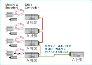 """図1:""""Distributed""""型コントロール"""
