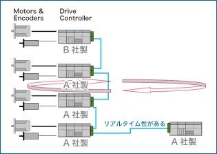 """図2:""""Centralized""""型コントロール"""