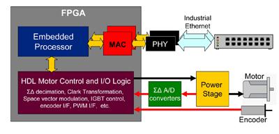 図1:FPGAを使ったモーター制御システムの例