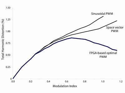 図2.FPGAベースのモーター制御とMCUベースのモーター制御におけるTHDの比較(出典:Alizem)