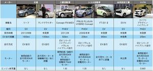 表1第41回東京モーターショーに出展されたEV/PHEV