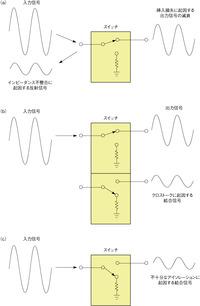 図1 スイッチの各種仕様