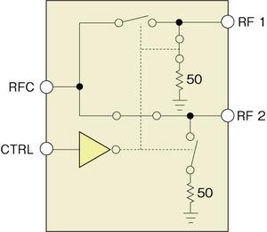 図3 吸収型のSPDTスイッチ「ADG918」