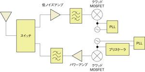 図5RFトランシーバ向けのSOSデバイス