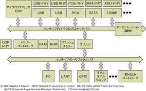 図1SoCで活用される各種IP