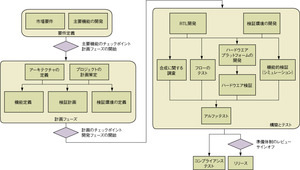 図2設計フローの例
