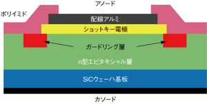 図1 SiC-SBDのデバイス構造(提供:新日本無線)