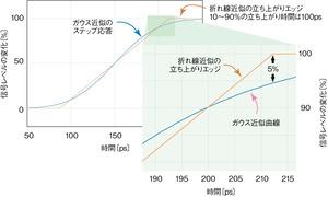 図1 ステップ応答波形の近似法