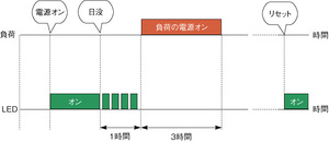 図2 負荷とLEDの動作