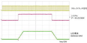 図2 クロックとLED電流の波形