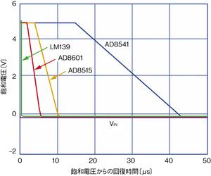 図1 飽和電圧からの回復時間(提供:Analog Devices社)