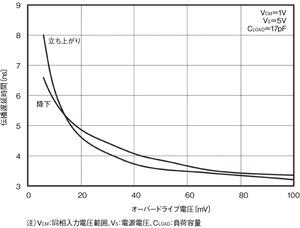図3 オーバードライブによる伝播遅延時間の分散(提供:Texas Instruments社)