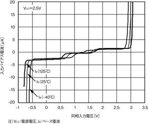 図5 同相入力電圧に対する入力バイアス電流の変化(提供:Analog Devices社)