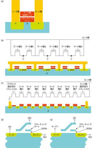 図1 フラッシュメモリーの構造