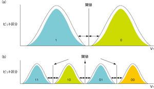 図2 SLCとMLCの閾値電圧