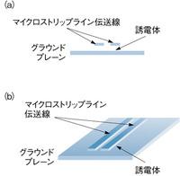 図1 差動マイクロストリップライン