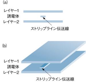 図2 通常のストリップライン