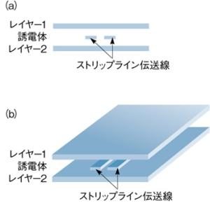 図3 差動ストリップライン
